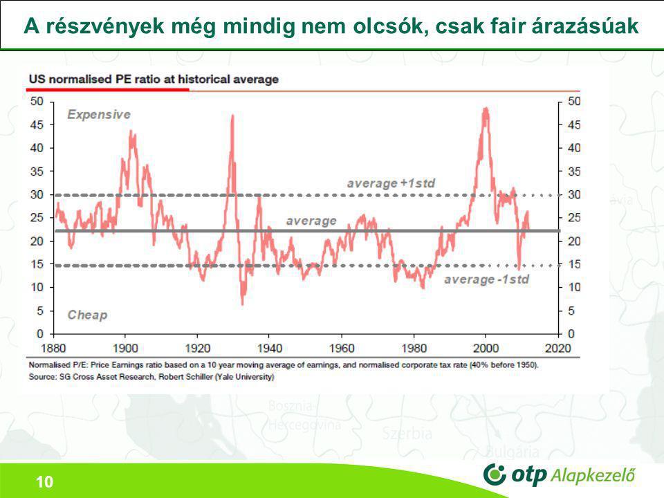 10 A részvények még mindig nem olcsók, csak fair árazásúak