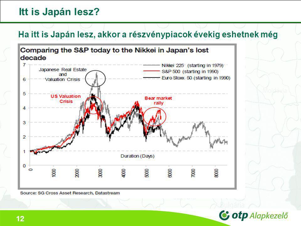12 Itt is Japán lesz? Ha itt is Japán lesz, akkor a részvénypiacok évekig eshetnek még