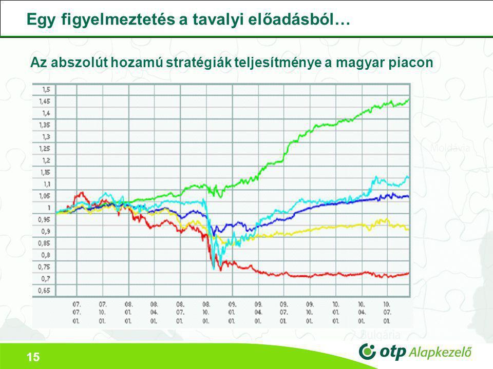 15 Az abszolút hozamú stratégiák teljesítménye a magyar piacon Egy figyelmeztetés a tavalyi előadásból…