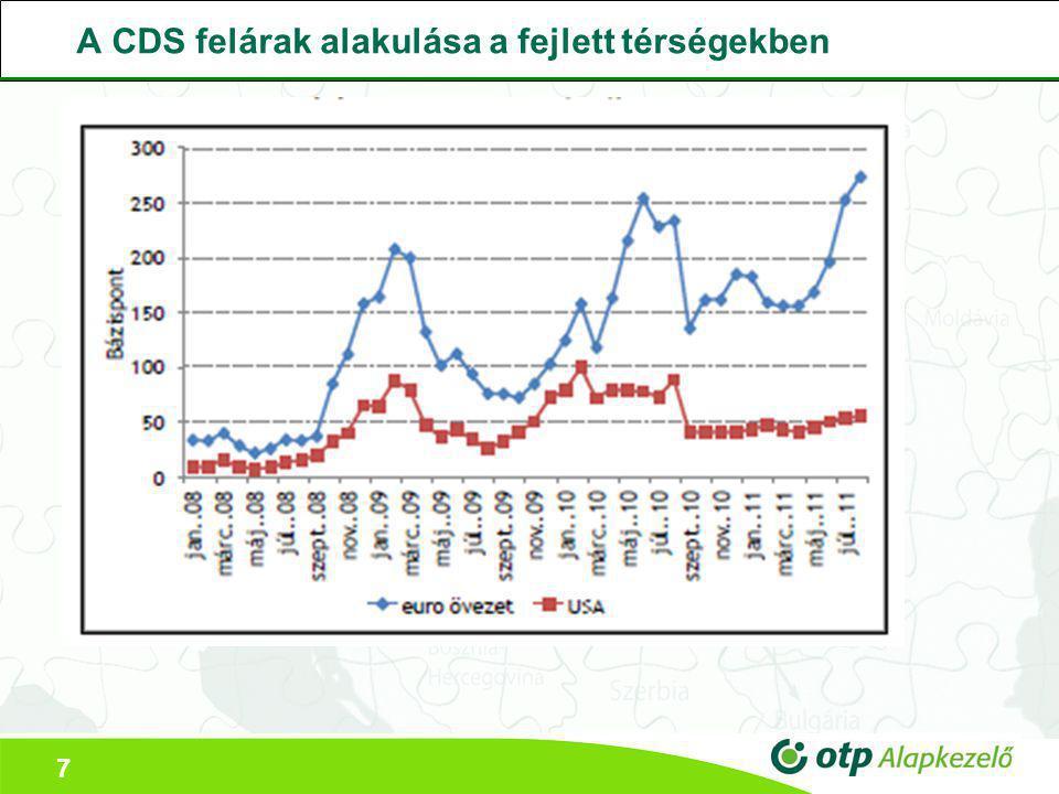 7 A CDS felárak alakulása a fejlett térségekben