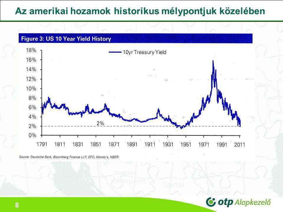 9 A globális részvény és kötvény hozamok egyre tágulnak
