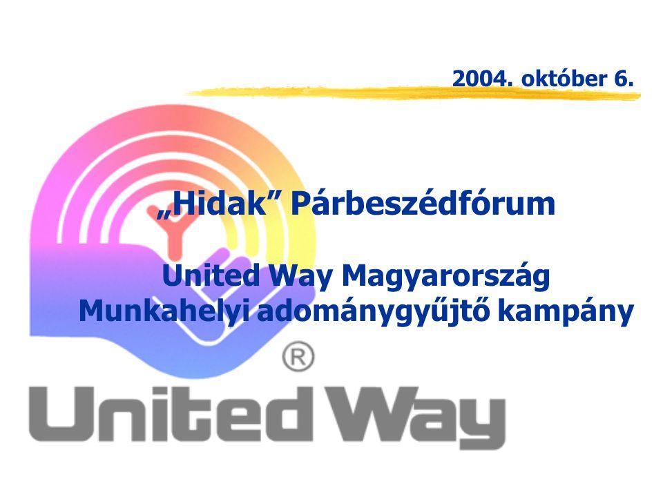 civil szervezet rászorulók ADOMÁNYOZÓK UNITED WAY PÁLYÁZTATÁSPÁLYÁZTATÁS Pénz Idő (Önkéntesek) Termékadományok United Way, egy szolgáltató szervezet ADOMÁNYOK TOVÁBBÍTÁSA