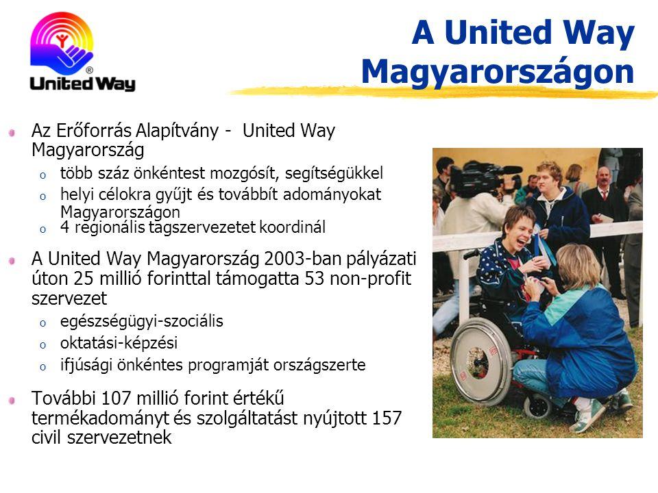 A United Way Magyarországon Az Erőforrás Alapítvány - United Way Magyarország o több száz önkéntest mozgósít, segítségükkel o helyi célokra gyűjt és továbbít adományokat Magyarországon o 4 regionális tagszervezetet koordinál A United Way Magyarország 2003-ban pályázati úton 25 millió forinttal támogatta 53 non-profit szervezet o egészségügyi-szociális o oktatási-képzési o ifjúsági önkéntes programját országszerte További 107 millió forint értékű termékadományt és szolgáltatást nyújtott 157 civil szervezetnek