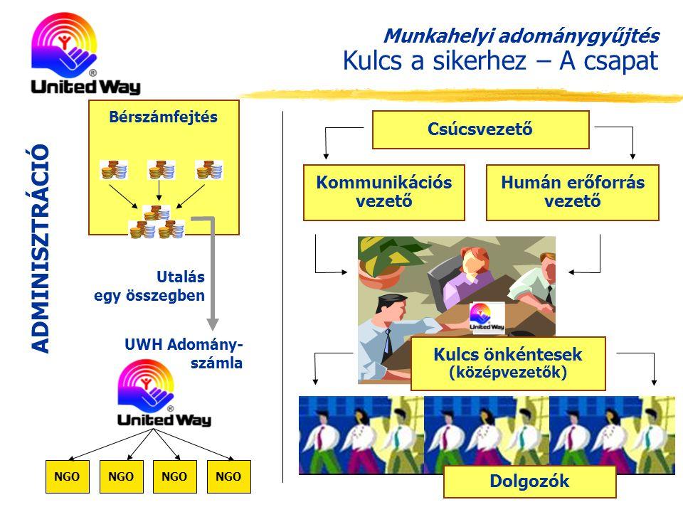 Bérszámfejtés Munkahelyi adománygyűjtés Kulcs a sikerhez – A csapat Csúcsvezető Kommunikációs vezető Humán erőforrás vezető Kulcs önkéntesek (középvezetők) ADMINISZTRÁCIÓ Utalás egy összegben UWH Adomány- számla Dolgozók NGO
