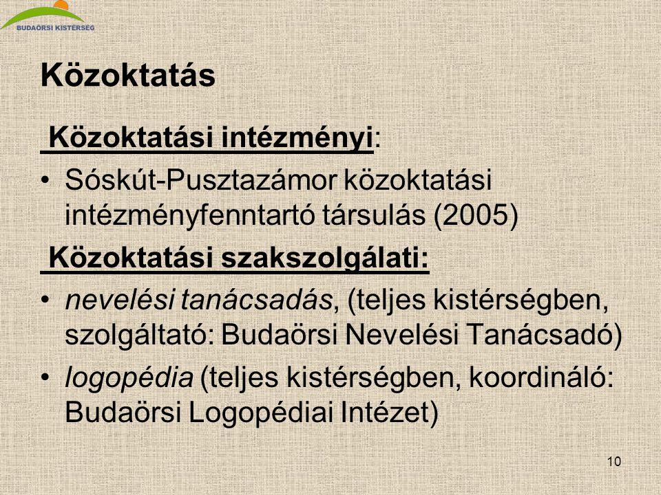 10 Közoktatás Közoktatási intézményi: Sóskút-Pusztazámor közoktatási intézményfenntartó társulás (2005) Közoktatási szakszolgálati: nevelési tanácsadás, (teljes kistérségben, szolgáltató: Budaörsi Nevelési Tanácsadó) logopédia (teljes kistérségben, koordináló: Budaörsi Logopédiai Intézet)