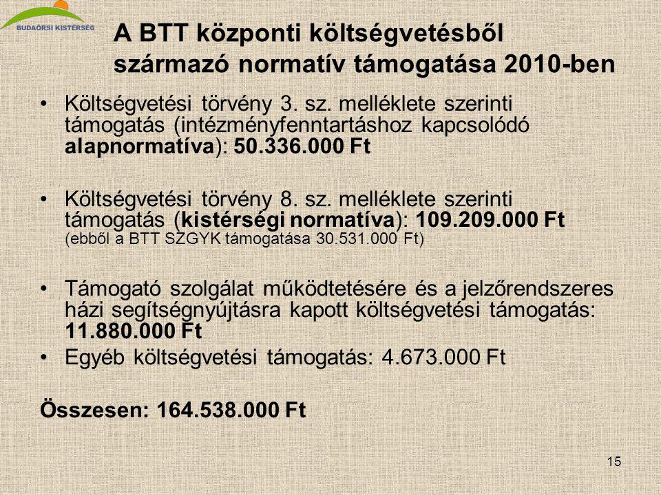 15 A BTT központi költségvetésből származó normatív támogatása 2010-ben Költségvetési törvény 3. sz. melléklete szerinti támogatás (intézményfenntartá
