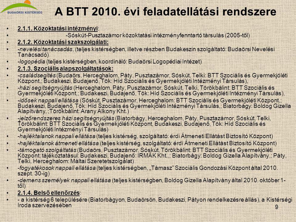 9 A BTT 2010. évi feladatellátási rendszere 2.1.1. Közoktatási intézményi: -Sóskút-Pusztazámor közoktatási intézményfenntartó társulás (2005-től) 2.1.