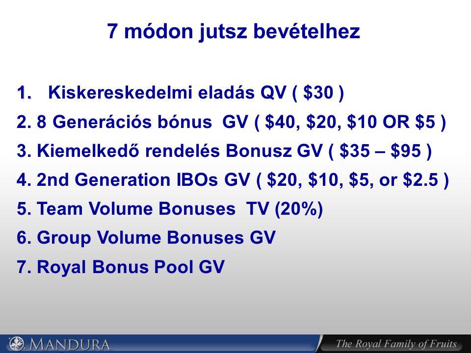 7 módon jutsz bevételhez 1.1. Kiskereskedelmi eladás QV ( $30 ) 2.