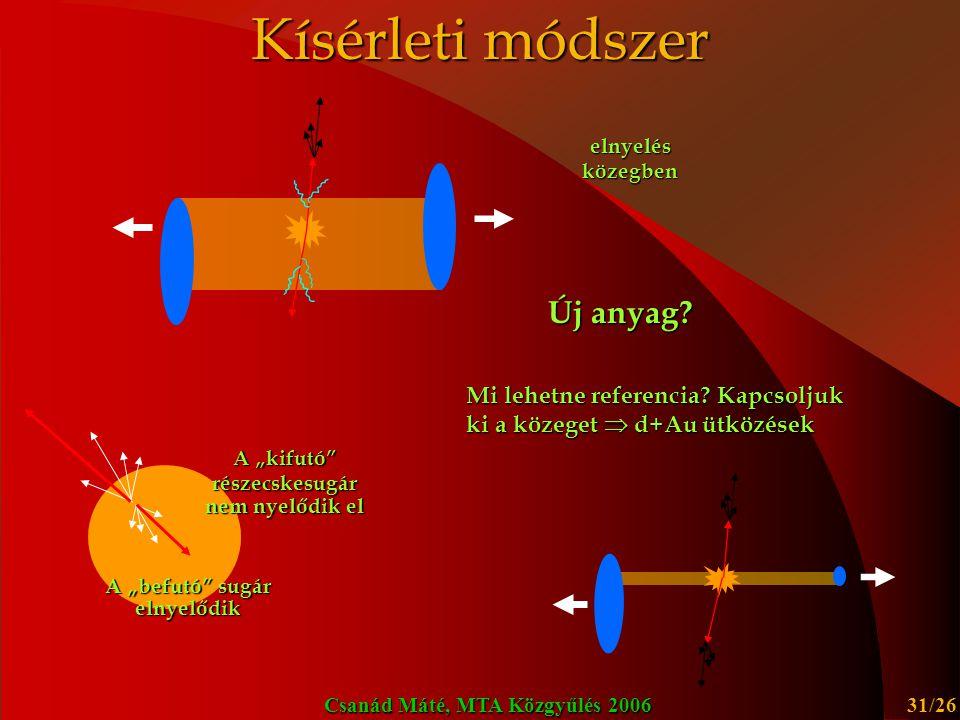 Csanád Máté, MTA Közgyűlés 2006 32/26 How analytic hydro works Scheme works also backwords * * For a certain time-interval Hydro equations + EoS Phase-space distribution Boltzmann-equation SourceS(x,p)SourceS(x,p) PRC67:034904,2003 hep-ph/0108067 Self-similar solution: PLB505:64-70,2001 hep-ph/0012127 Observables N 1 (p), C 2 (p 1,p 2 ), v 2 (p) Observables PRC54:1390-1403,1996 hep-ph/9509213