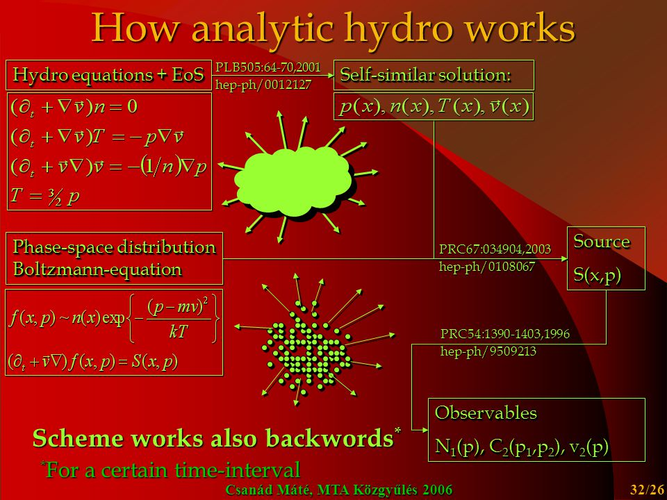 Csanád Máté, MTA Közgyűlés 2006 32/26 How analytic hydro works Scheme works also backwords * * For a certain time-interval Hydro equations + EoS Phase-space distribution Boltzmann-equation SourceS(x,p)SourceS(x,p) PRC67:034904,2003 hep-ph/0108067 Self-similar solution: PLB505:64-70,2001 hep-ph/0012127 Observables N 1 (p), C 2 (p 1,p 2 ), v 2 (p) Observables PRC54:1390-1403,1996 hep-ph/9509213