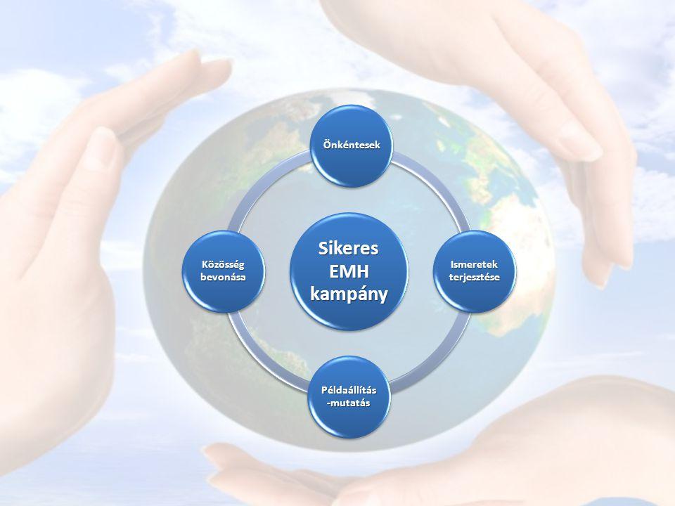 Sikeres EMH kampány Önkéntesek Ismeretek terjesztése Példaállítás -mutatás Közösség bevonása