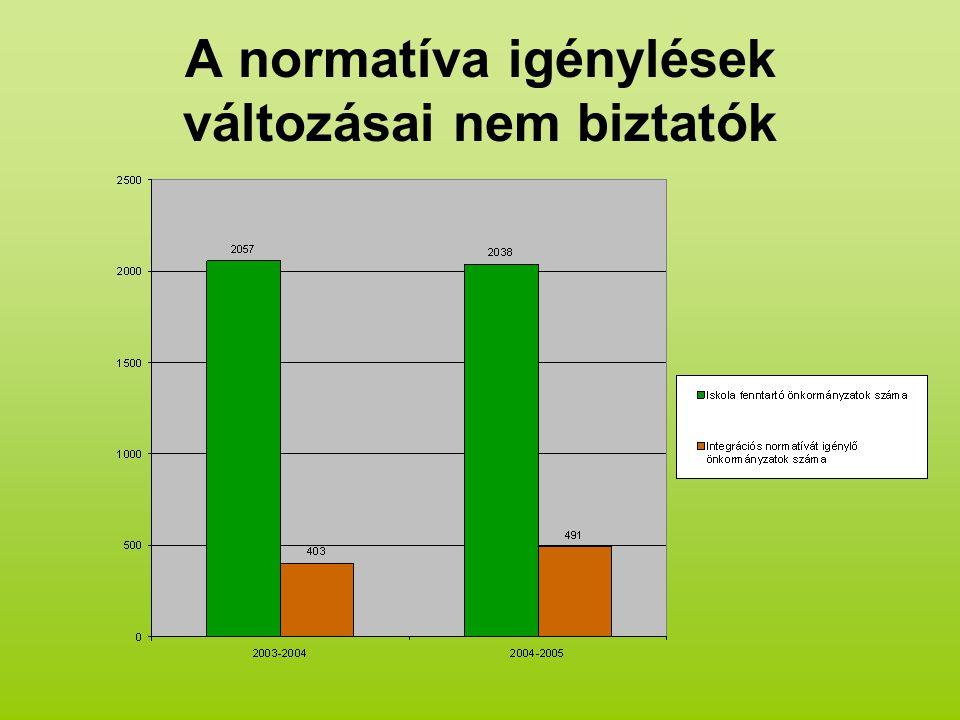 A normatíva igénylések változásai nem biztatók