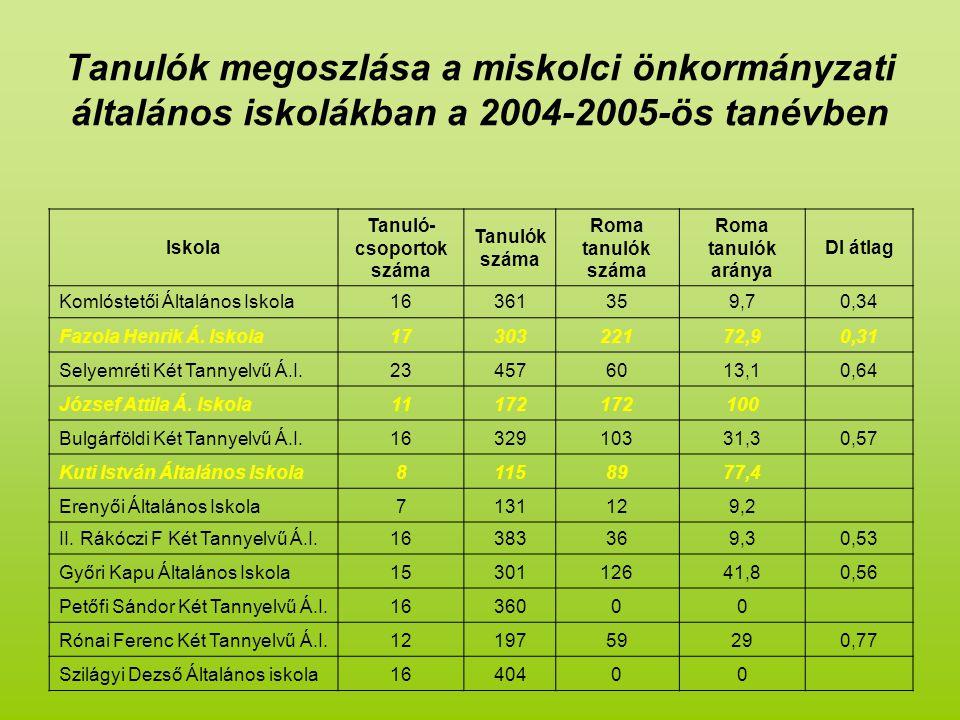 Tanulók megoszlása a miskolci önkormányzati általános iskolákban a 2004-2005-ös tanévben Iskola Tanuló- csoportok száma Tanulók száma Roma tanulók száma Roma tanulók aránya DI átlag Komlóstetői Általános Iskola16361359,70,34 Fazola Henrik Á.