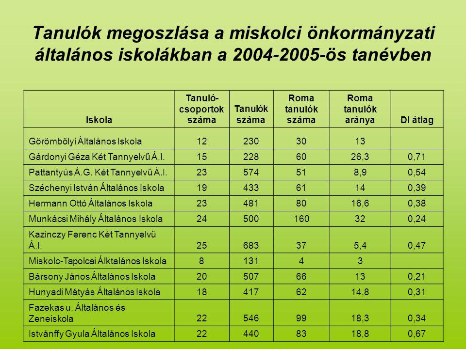 Tanulók megoszlása a miskolci önkormányzati általános iskolákban a 2004-2005-ös tanévben Iskola Tanuló- csoportok száma Tanulók száma Roma tanulók száma Roma tanulók arányaDI átlag Görömbölyi Általános Iskola122303013 Gárdonyi Géza Két Tannyelvű Á.I.152286026,30,71 Pattantyús Á.G.