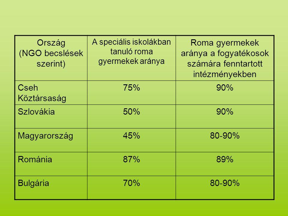 Ország (NGO becslések szerint) A speciális iskolákban tanuló roma gyermekek aránya Roma gyermekek aránya a fogyatékosok számára fenntartott intézményekben Cseh Köztársaság 75%90% Szlovákia50%90% Magyarország45%80-90% Románia87%89% Bulgária70%80-90%