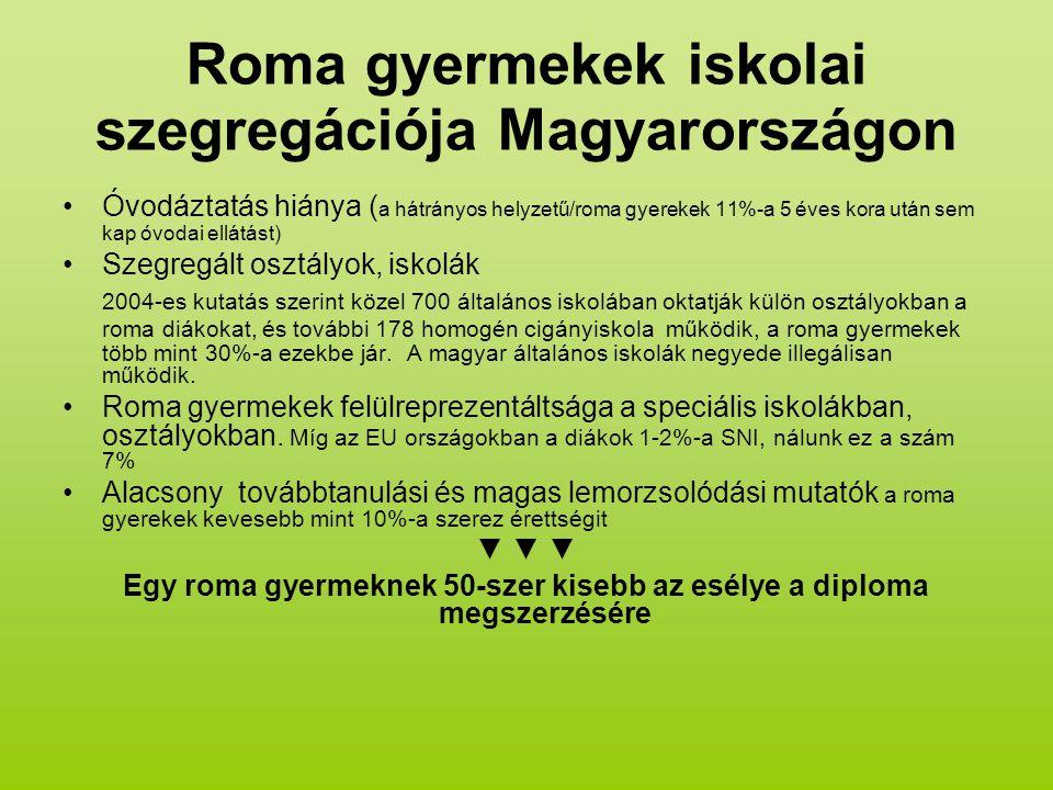 Roma gyermekek iskolai szegregációja Magyarországon Óvodáztatás hiánya ( a hátrányos helyzetű/roma gyerekek 11%-a 5 éves kora után sem kap óvodai ellátást) Szegregált osztályok, iskolák 2004-es kutatás szerint közel 700 általános iskolában oktatják külön osztályokban a roma diákokat, és további 178 homogén cigányiskola működik, a roma gyermekek több mint 30%-a ezekbe jár.