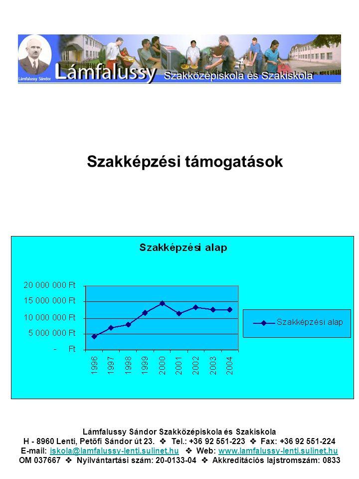 Szakképzési támogatások Lámfalussy Sándor Szakközépiskola és Szakiskola H - 8960 Lenti, Petőfi Sándor út 23.  Tel.: +36 92 551-223  Fax: +36 92 551-