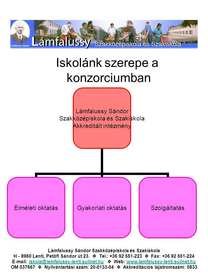 Iskolánk szerepe a konzorciumban Lámfalussy Sándor Szakközépiskola és Szakiskola Akkreditált intézmény Elméleti oktatásGyakorlati oktatásSzolgáltatás