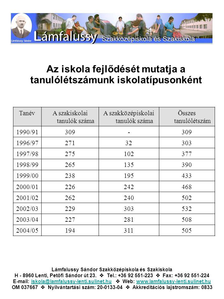 Az iskola fejlődését mutatja a tanulólétszámunk iskolatípusonként TanévA szakiskolai tanulók száma A szakközépiskolai tanulók száma Összes tanulólétsz