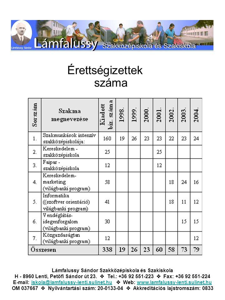Érettségizettek száma Lámfalussy Sándor Szakközépiskola és Szakiskola H - 8960 Lenti, Petőfi Sándor út 23.  Tel.: +36 92 551-223  Fax: +36 92 551-22