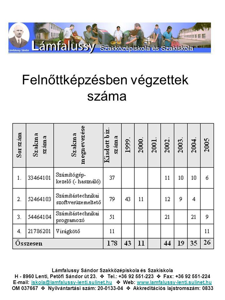 Felnőttképzésben végzettek száma Lámfalussy Sándor Szakközépiskola és Szakiskola H - 8960 Lenti, Petőfi Sándor út 23.  Tel.: +36 92 551-223  Fax: +3