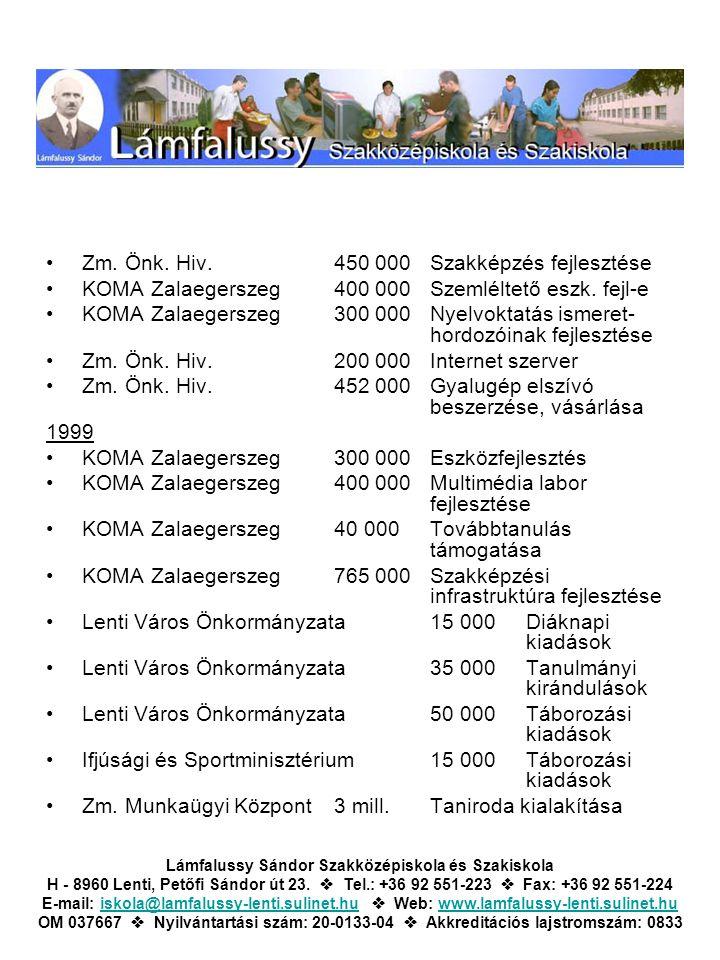 Zm. Önk. Hiv.450 000Szakképzés fejlesztése KOMA Zalaegerszeg400 000Szemléltető eszk. fejl-e KOMA Zalaegerszeg300 000Nyelvoktatás ismeret- hordozóinak
