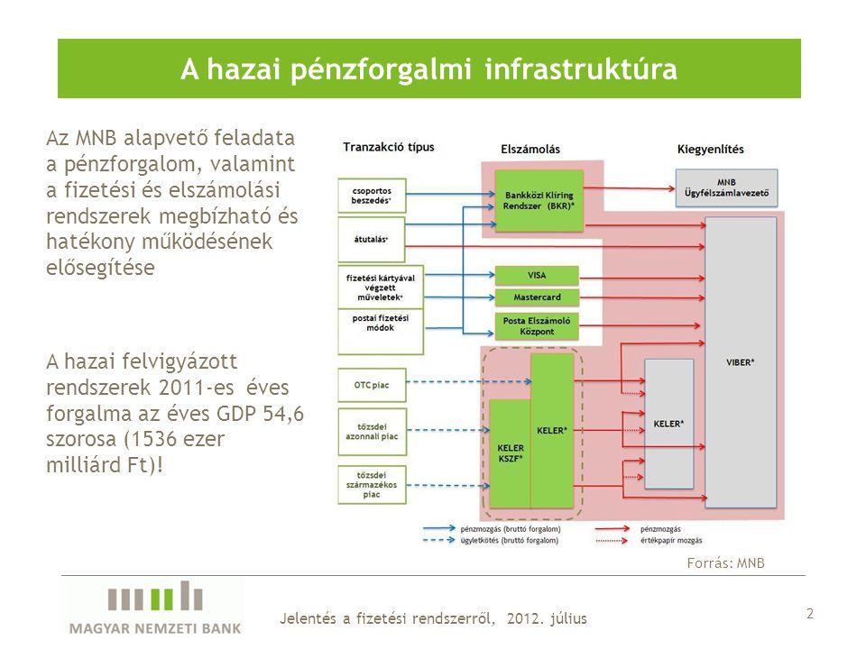 Jelentés a fizetési rendszerről, 2012.