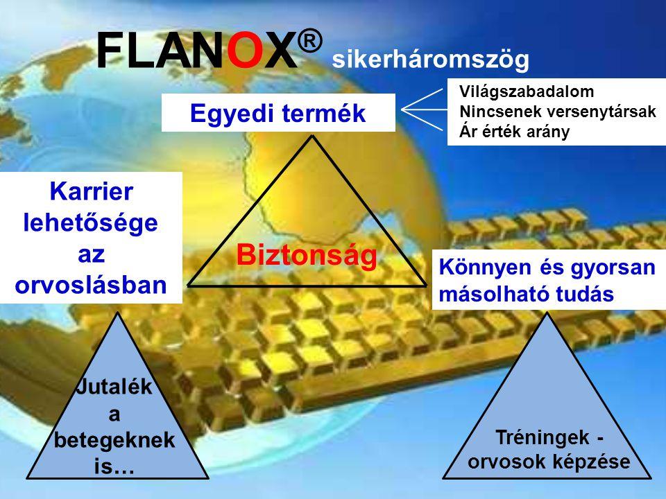 FLANOX ® sikerháromszög Karrier lehetősége az orvoslásban Világszabadalom Nincsenek versenytársak Ár érték arány Jutalék a betegeknek is… Tréningek - orvosok képzése Egyedi termék Biztonság Könnyen és gyorsan másolható tudás