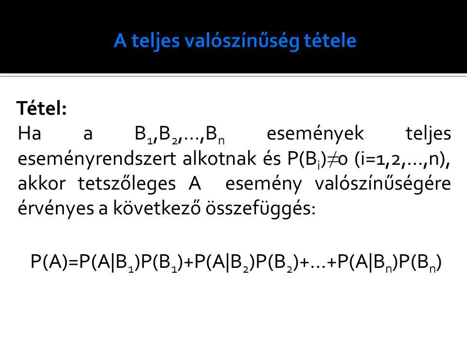 Tétel: Ha a B 1,B 2,…,B n események teljes eseményrendszert alkotnak és P(B i ) ≠ 0 (i=1,2,…,n), akkor tetszőleges A esemény valószínűségére érvényes a következő összefüggés: P(A)=P(A|B 1 )P(B 1 )+P(A|B 2 )P(B 2 )+…+P(A|B n )P(B n )