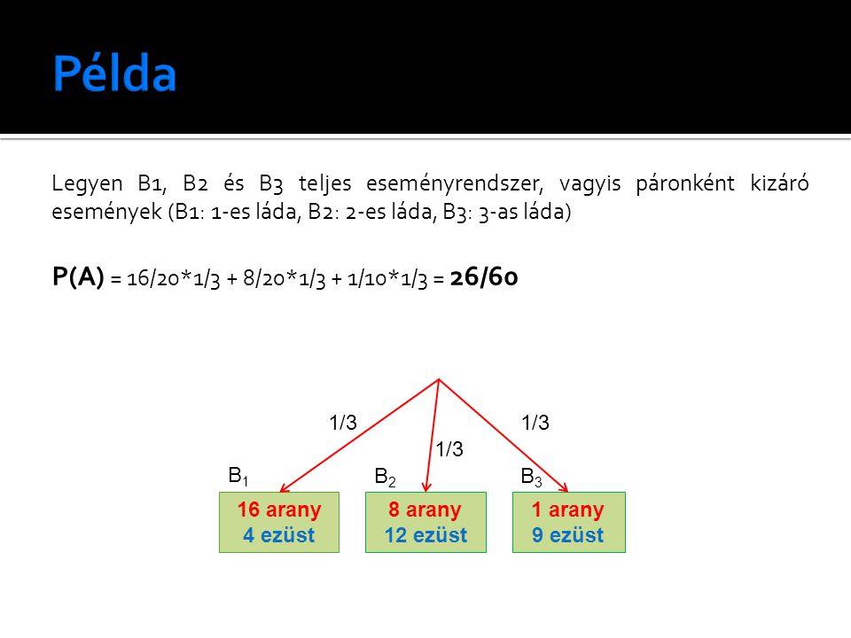 Legyen B1, B2 és B3 teljes eseményrendszer, vagyis páronként kizáró események (B1: 1-es láda, B2: 2-es láda, B3: 3-as láda) P(A) = 16/20*1/3 + 8/20*1/3 + 1/10*1/3 = 26/60 16 arany 4 ezüst 8 arany 12 ezüst 1 arany 9 ezüst B1B1 B2B2 B3B3 1/3