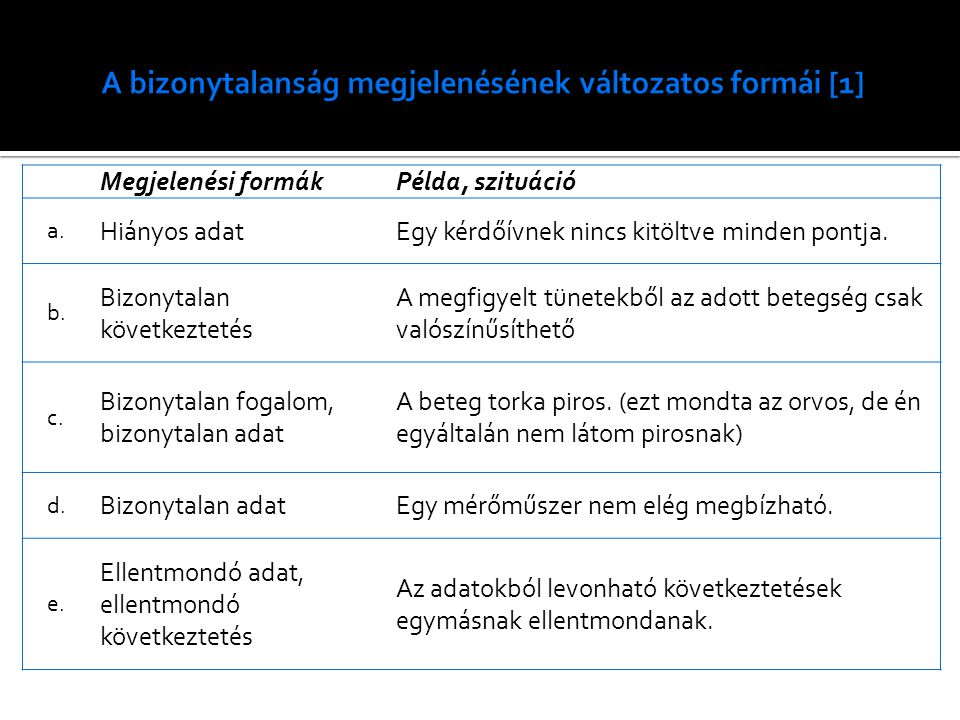 Megjelenési formákPélda, szituáció a. Hiányos adatEgy kérdőívnek nincs kitöltve minden pontja. b. Bizonytalan következtetés A megfigyelt tünetekből az