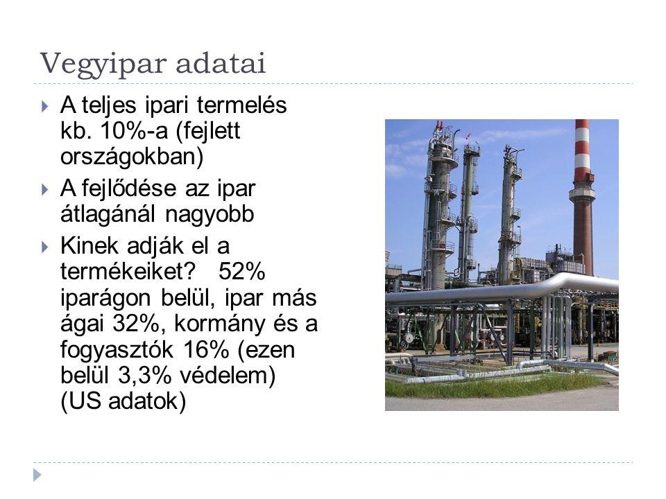 Vegyipar adatai  A teljes ipari termelés kb. 10%-a (fejlett országokban)  A fejlődése az ipar átlagánál nagyobb  Kinek adják el a termékeiket? 52%