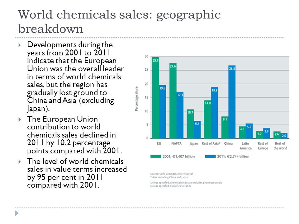 World chemicals sales: geographic breakdown  Developments during the years from 2001 to 2011 indicate that the European Union was the overall leader in terms of world chemicals sales, but the region has gradually lost ground to China and Asia (excluding Japan).