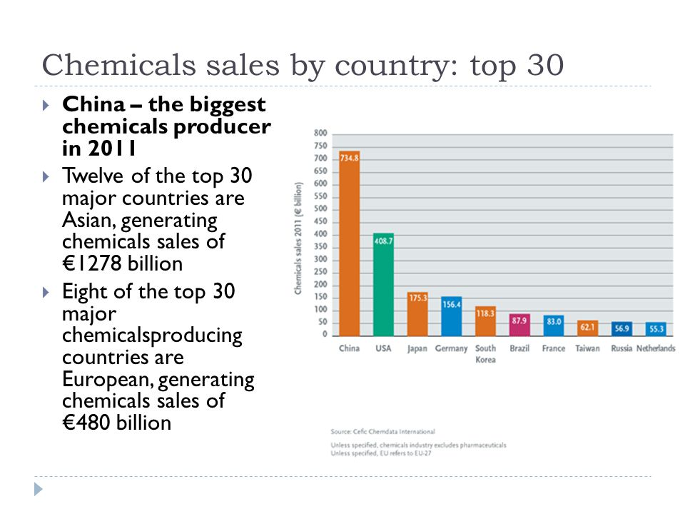 EU chemicals market share  EU market share nearly halved in 20 years  Developments during the previous 20 years from 1991 to 2011 indicate that the European Union was in a much stronger position than today, posting sales of €295 billion in 1991, 36 per cent of world chemicals sales in value terms.