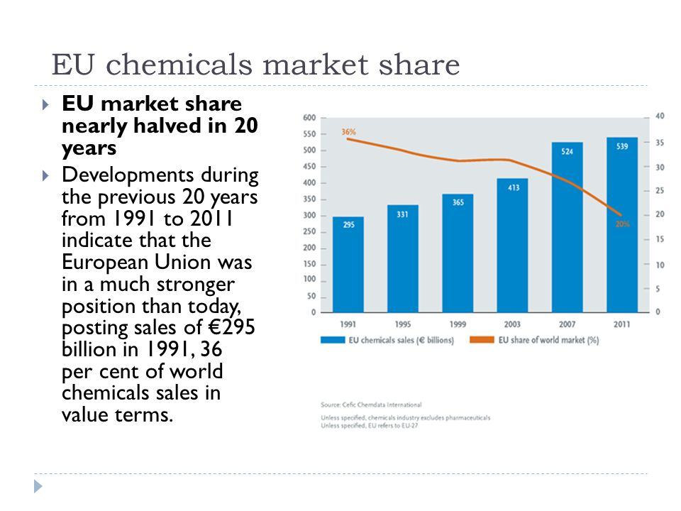 EU chemicals industry sales by geographic breakdown  Germany remains the largest chemicals producer in Europe, followed by France, Netherlands and Italy.
