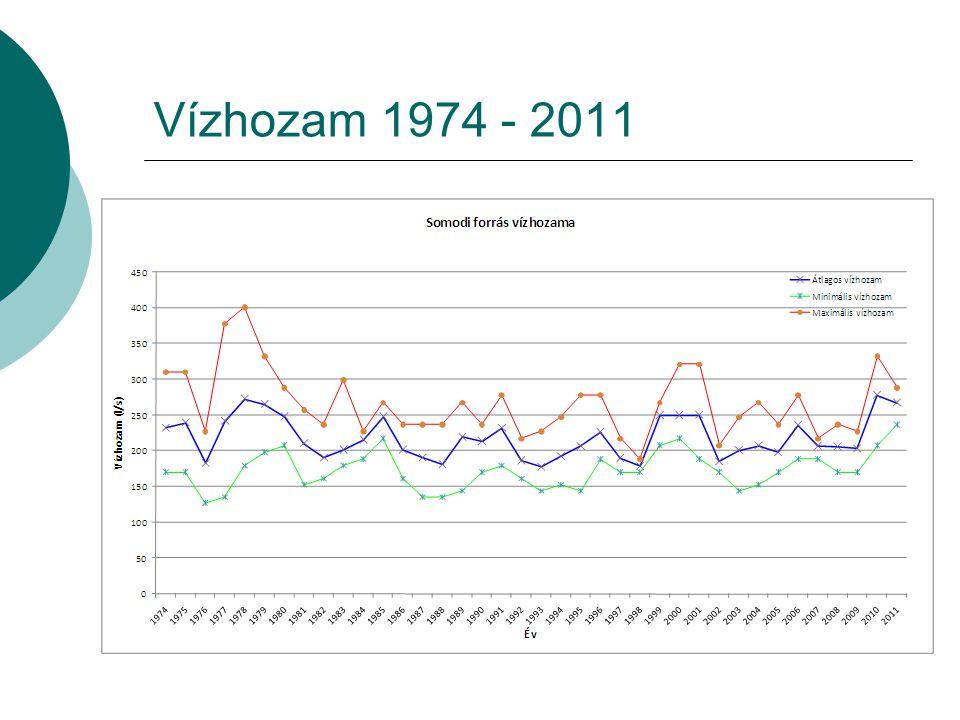 Vízhozam 1974 - 2011