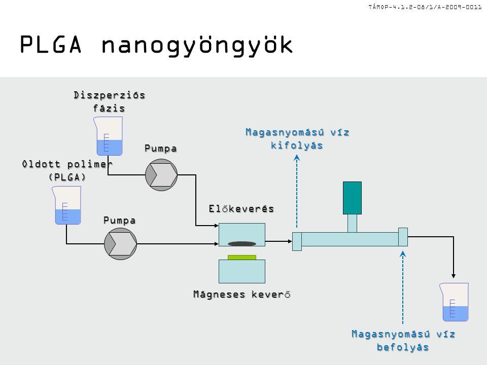 TÁMOP-4.1.2-08/1/A-2009-0011 PLGA nanogyöngyök Oldott polimer (PLGA) Diszperziósfázis Pumpa Pumpa Előkeverés Mágneses keverő Magasnyomású víz befolyás