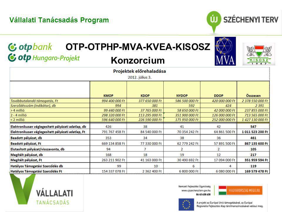 Vállalati Tanácsadás Program OTP-OTPHP-MVA-KVEA-KISOSZ Konzorcium