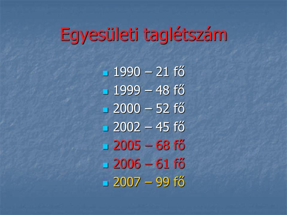 Külföldi tornák Szlovénia (Izola) 2006. Szlovénia (Izola) 2006. 4 csapat 4 csapat 2. hely 2. hely 7. hely (3 csapat) 7. hely (3 csapat) Olaszország (C