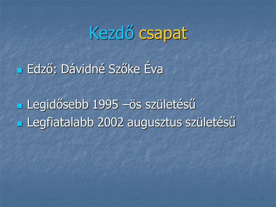 Szivacs kézilabda csapat Edző: Miklósné Kocsis Éva, Dávidné Szőke Éva Edző: Miklósné Kocsis Éva, Dávidné Szőke Éva 1998 születésűek a legfiatalabbak 1