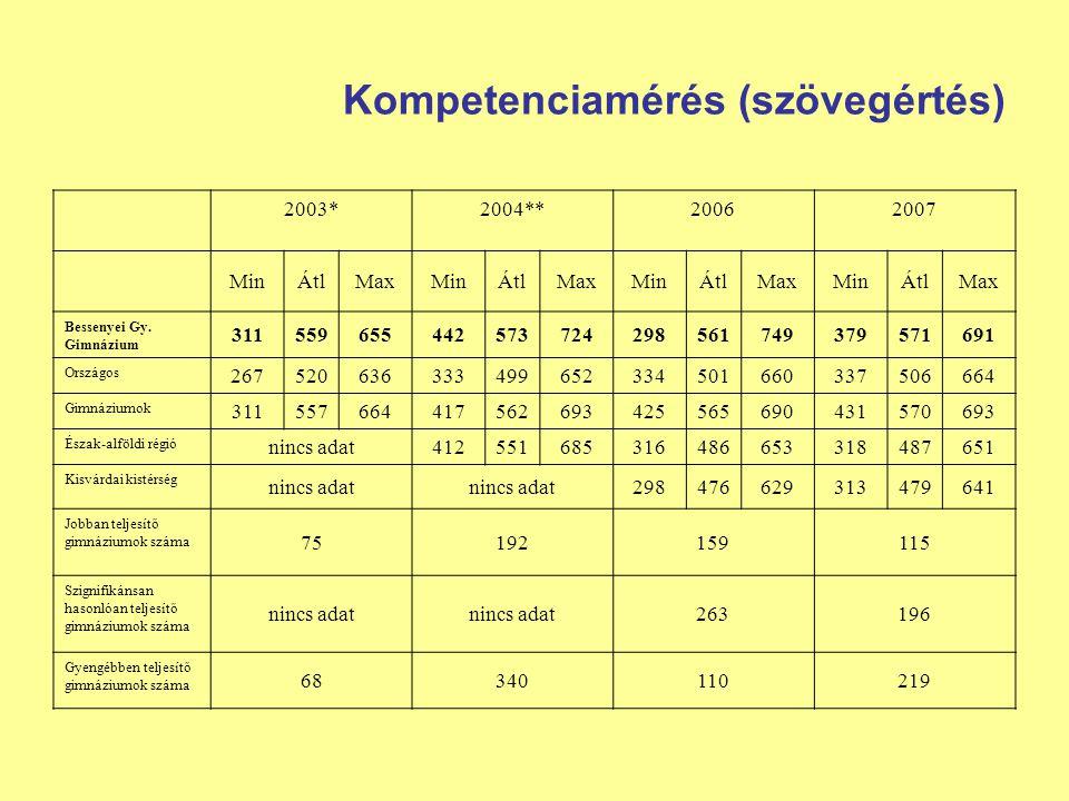 Kompetenciamérés (szövegértés) 2003*2004**20062007 MinÁtlMaxMinÁtlMaxMinÁtlMaxMinÁtlMax Bessenyei Gy. Gimnázium 311559655442573724298561749379571691 O
