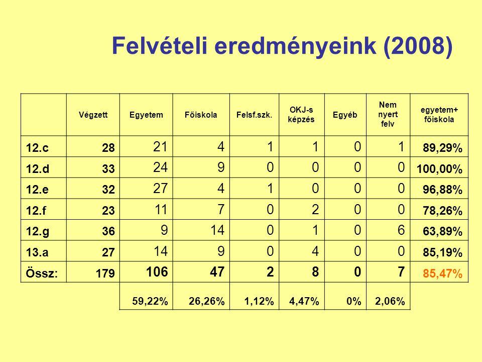 Felvételi eredményeink (2008) VégzettEgyetemFőiskolaFelsf.szk. OKJ-s képzés Egyéb Nem nyert felv egyetem+ főiskola 12.c28 2141101 89,29% 12.d33 249000