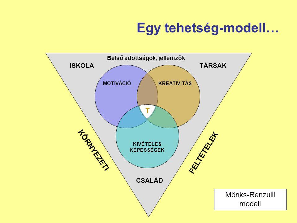 Egy tehetség-modell… MOTIVÁCIÓKREATIVITÁS KIVÉTELES KÉPESSÉGEK ISKOLATÁRSAK CSALÁD T KÖRNYEZETI FELTÉTELEK Mönks-Renzulli modell Belső adottságok, jel