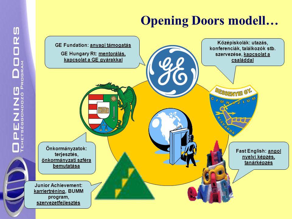 Opening Doors modell… GE Fundation: anyagi támogatás GE Hungary Rt: mentorálás, kapcsolat a GE gyárakkal Középiskolák: utazás, konferenciák, találkozó