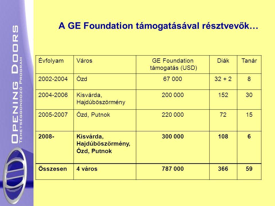 A GE Foundation támogatásával résztvevők… ÉvfolyamVárosGE Foundation támogatás (USD) DiákTanár 2002-2004Ózd67 00032 + 28 2004-2006Kisvárda, Hajdúböszö