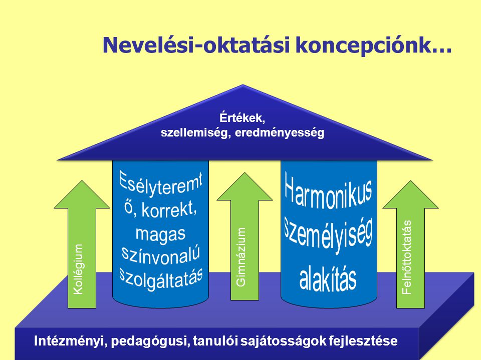 Nevelési-oktatási koncepciónk… Értékek, szellemiség, eredményesség Intézményi, pedagógusi, tanulói sajátosságok fejlesztése Gimnázium KollégiumFelnőtt