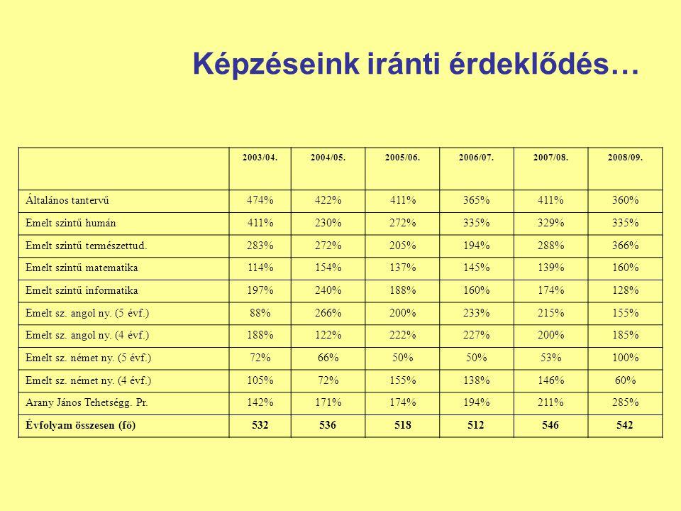 Képzéseink iránti érdeklődés… 2003/04.2004/05.2005/06.2006/07.2007/08.2008/09. Általános tantervű474%422%411%365%411%360% Emelt szintű humán411%230%27