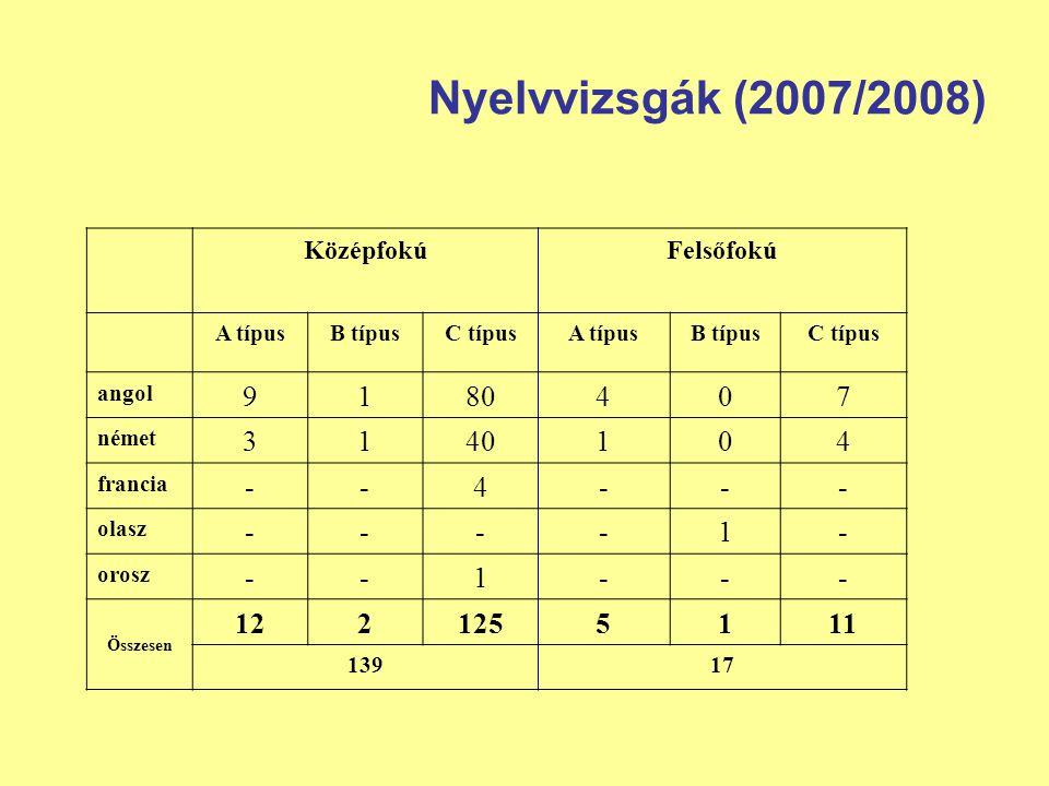 Nyelvvizsgák (2007/2008) KözépfokúFelsőfokú A típusB típusC típusA típusB típusC típus angol 9180407 német 3140104 francia --4--- olasz ----1- orosz -