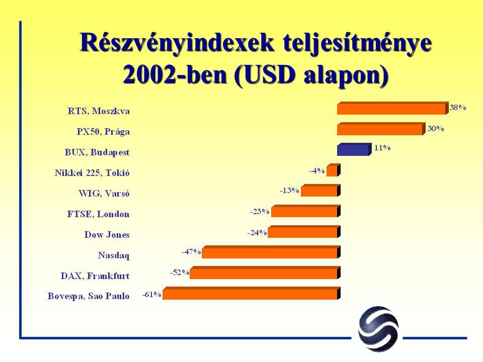 Részvényindexek teljesítménye 2002-ben (USD alapon)