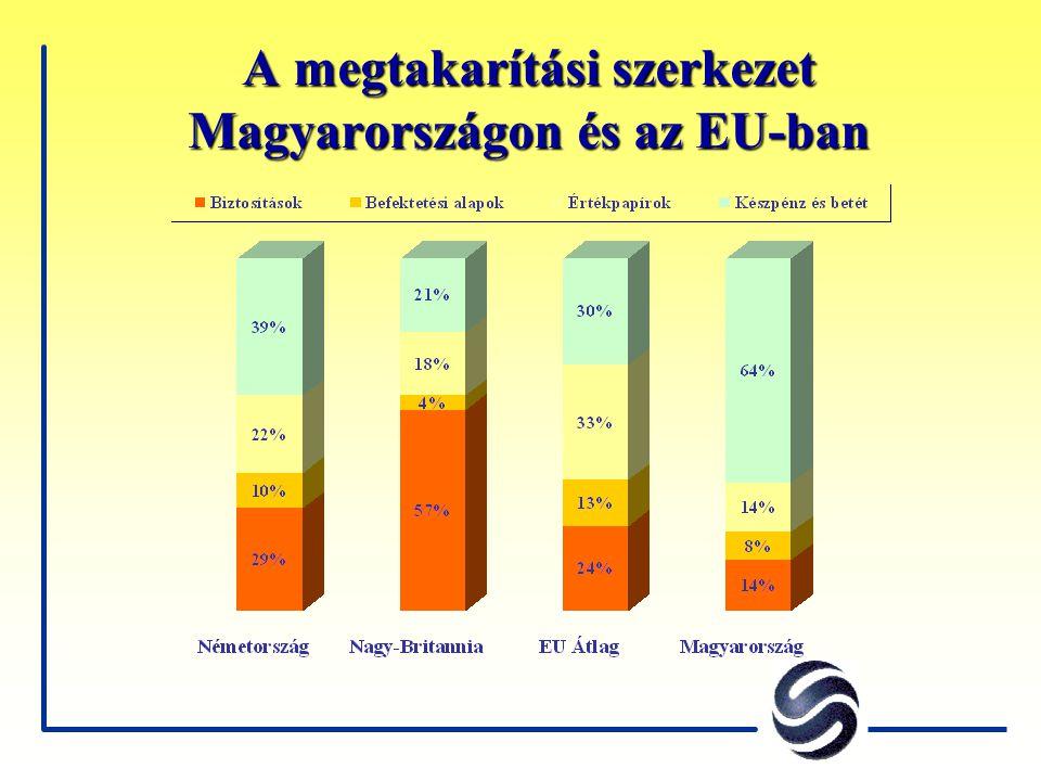 A megtakarítási szerkezet Magyarországon és az EU-ban